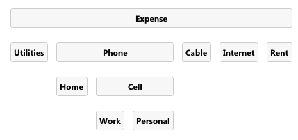 common household expense tag structure