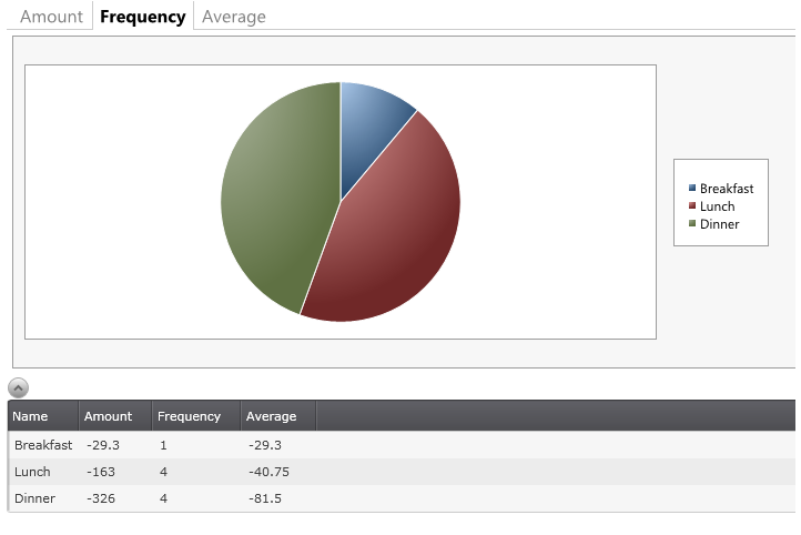 Tag report result, frequency chart